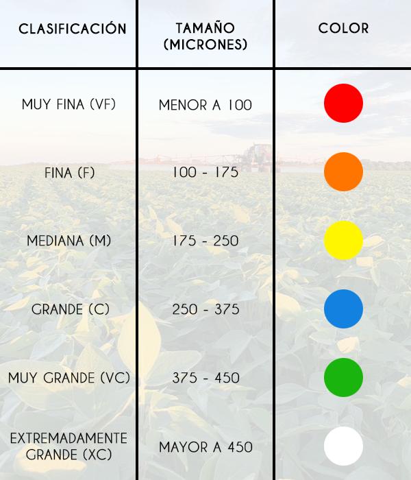 fitosanitarios-tamaño-de-gota
